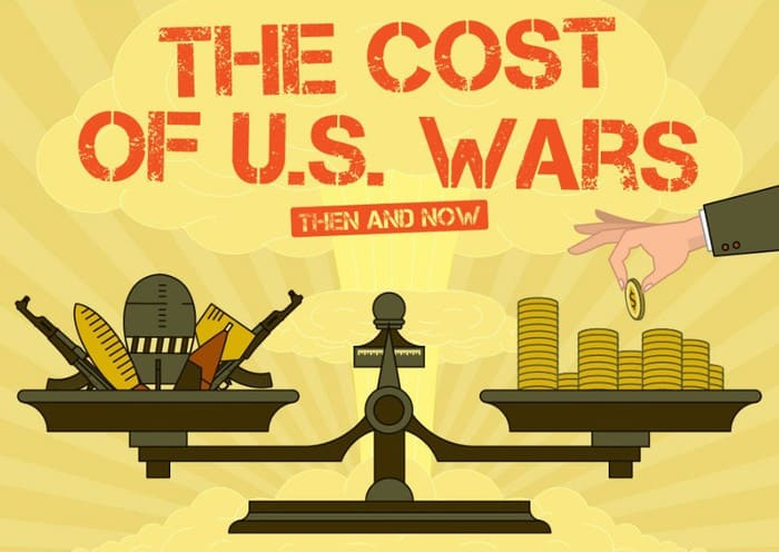 The cost of US wars, then and now